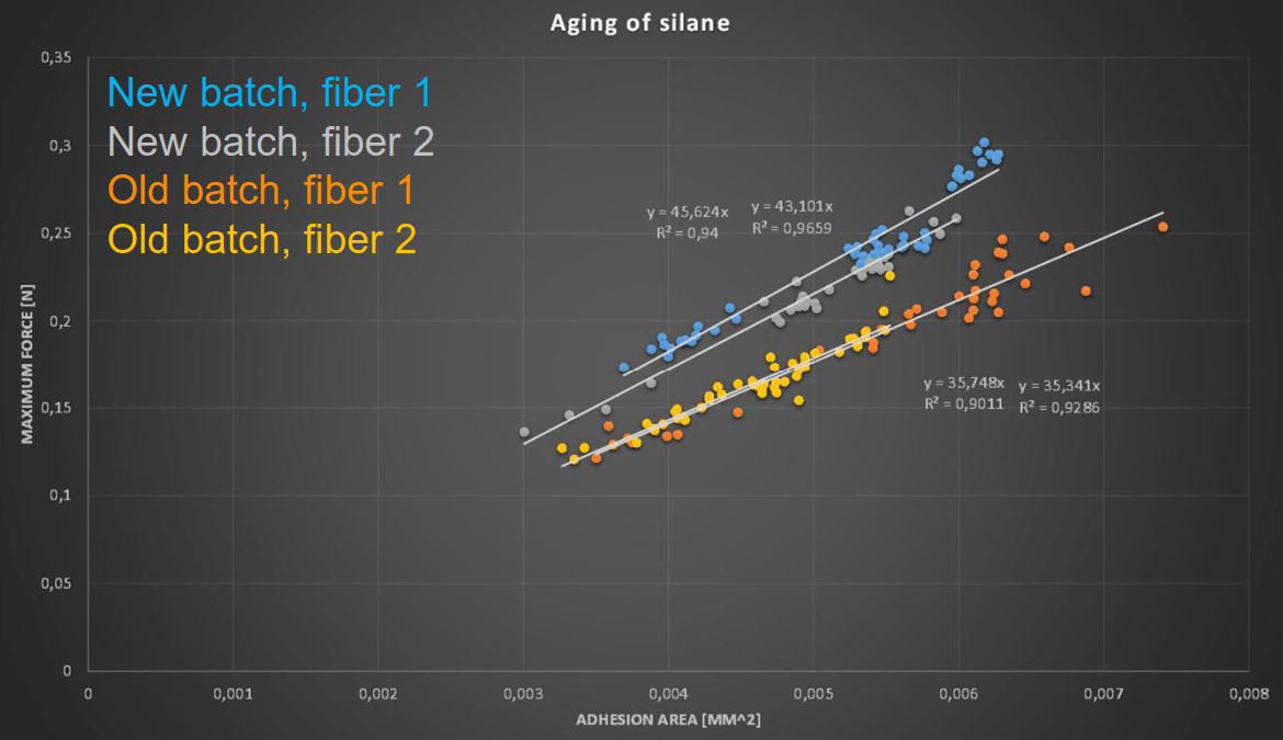 Aging of silane
