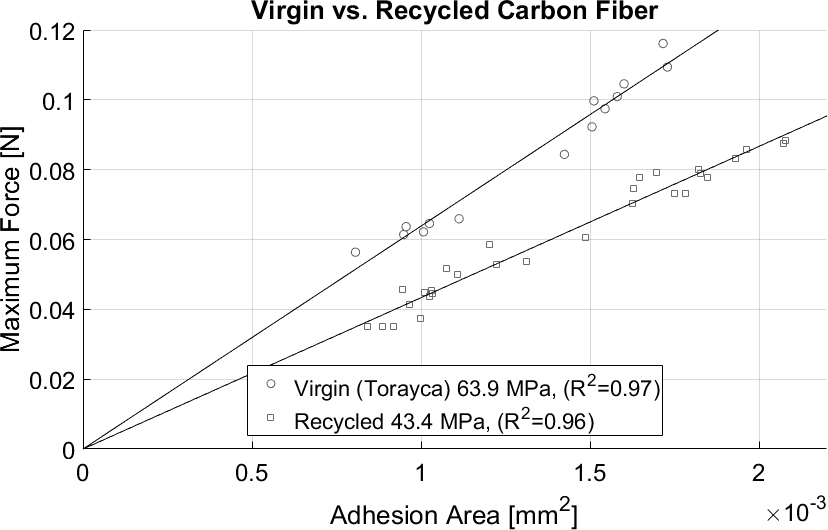 Virgin vs recycled carbon fiber